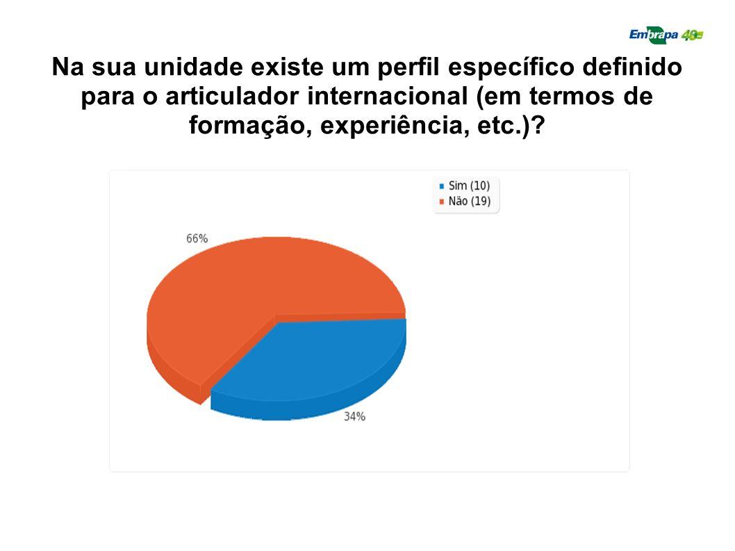 Na sua unidade existe um perfil específico definido para o articulador internacional (em termos de formação, experiência, etc.)?