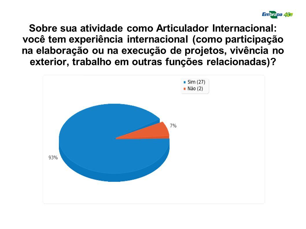 Sobre sua atividade como Articulador Internacional: você tem experiência internacional (como participação na elaboração ou na execução de projetos, vi