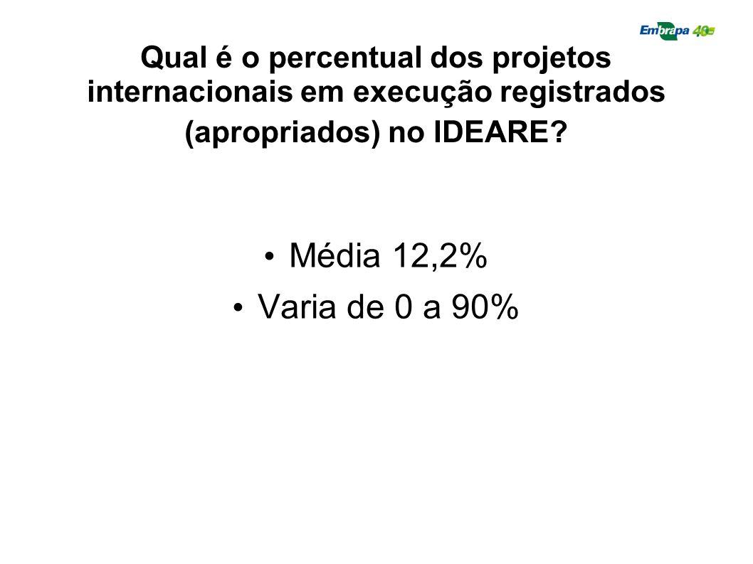 Qual é o percentual dos projetos internacionais em execução registrados (apropriados) no IDEARE? Média 12,2% Varia de 0 a 90%