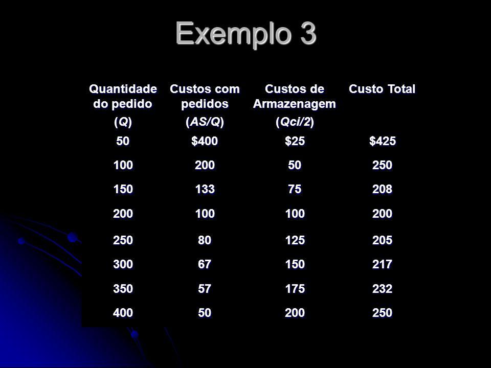 Quantidade do pedido (Q) Custos com pedidos (AS/Q) Custos de Armazenagem (Qci/2) Custo Total 50$400$25$425 10020050250 15013375208 200100100200 25080125205 30067150217 35057175232 40050200250 Exemplo 3