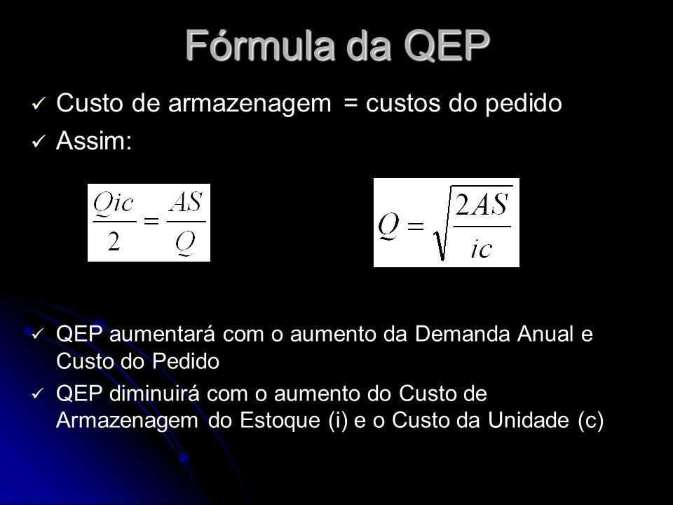 Fórmula da QEP Custo de armazenagem = custos do pedido Assim: QEP aumentará com o aumento da Demanda Anual e Custo do Pedido QEP diminuirá com o aumento do Custo de Armazenagem do Estoque (i) e o Custo da Unidade (c)