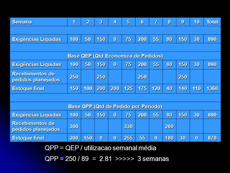 Semana12345678910Total Exigências Liquidas 10050150075200558015030890 Base QEP (Qtd Economica de Pedidos) Exigências Liquidas 10050150075200558015030890 Recebimentos de pedidos planejados 250250250250 Estoque final 150100200200125175120401401101360 Base QPP (Qtd de Pedido por Periodo) Exigências Liquidas 10050150075200558015030890 Recebimentos de pedidos planejados 300330260 Estoque final 20015000255550180300870 QPP = QEP / utilizacao semanal média QPP = 250 / 89 = 2.81 >>>>> 3 semanas