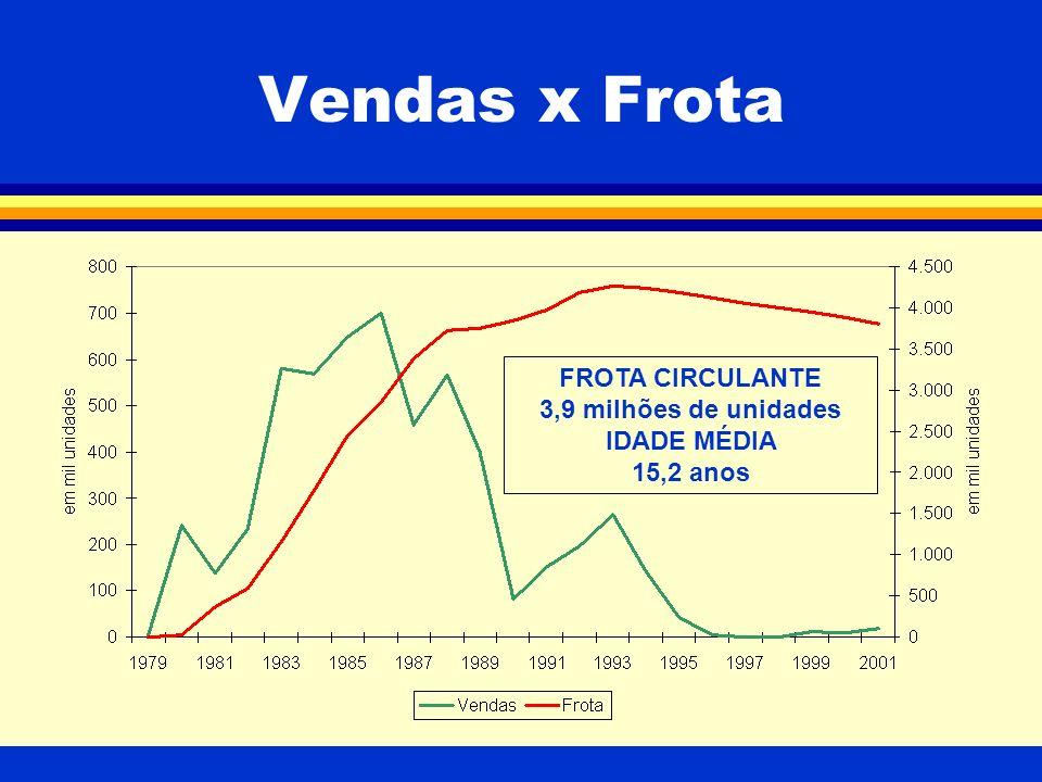 Vendas x Frota FROTA CIRCULANTE 3,9 milhões de unidades IDADE MÉDIA 15,2 anos