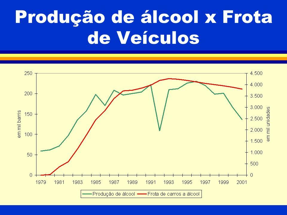 Produção de álcool x Frota de Veículos