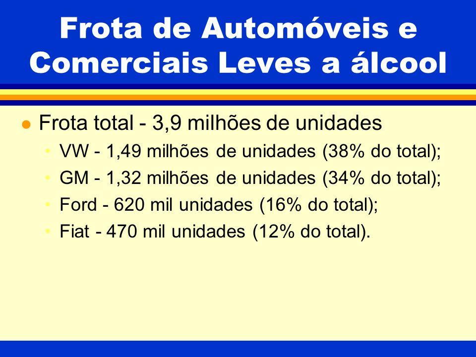 Frota de Automóveis e Comerciais Leves a álcool l Frota total - 3,9 milhões de unidades VW - 1,49 milhões de unidades (38% do total); GM - 1,32 milhões de unidades (34% do total); Ford - 620 mil unidades (16% do total); Fiat - 470 mil unidades (12% do total).