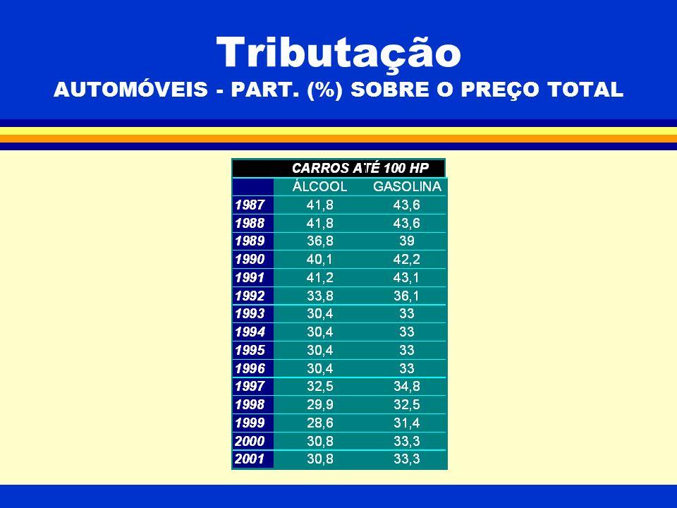 Tributação AUTOMÓVEIS - PART. (%) SOBRE O PREÇO TOTAL
