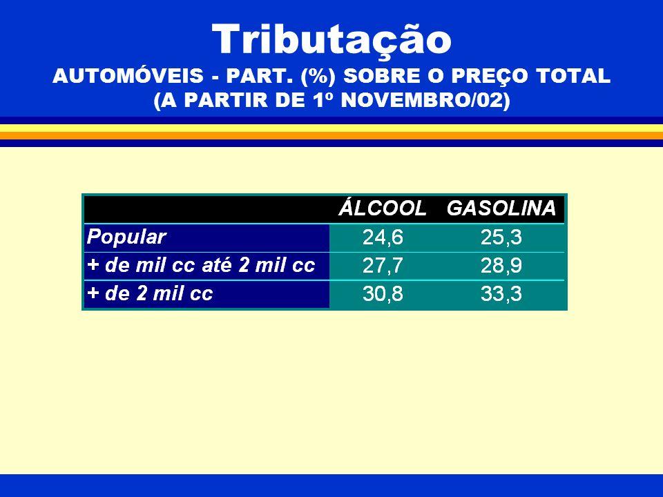 Tributação AUTOMÓVEIS - PART. (%) SOBRE O PREÇO TOTAL (A PARTIR DE 1º NOVEMBRO/02)