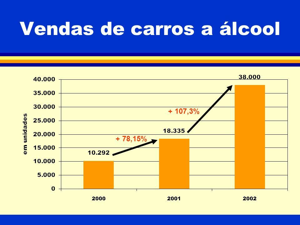 Vendas de carros a álcool + 78,15% + 107,3%