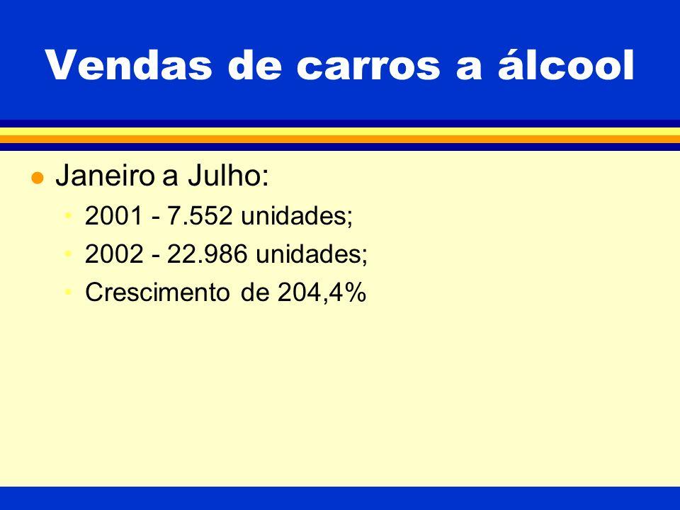 Vendas de carros a álcool l Janeiro a Julho: 2001 - 7.552 unidades; 2002 - 22.986 unidades; Crescimento de 204,4%