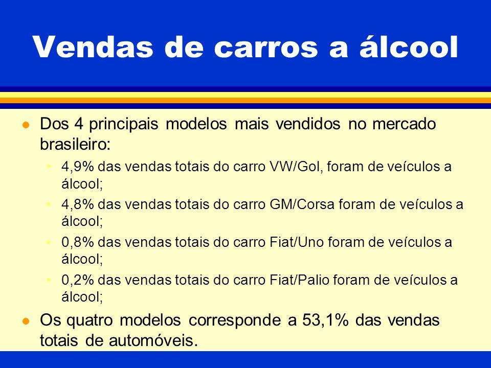 Vendas de carros a álcool l Dos 4 principais modelos mais vendidos no mercado brasileiro: 4,9% das vendas totais do carro VW/Gol, foram de veículos a álcool; 4,8% das vendas totais do carro GM/Corsa foram de veículos a álcool; 0,8% das vendas totais do carro Fiat/Uno foram de veículos a álcool; 0,2% das vendas totais do carro Fiat/Palio foram de veículos a álcool; l Os quatro modelos corresponde a 53,1% das vendas totais de automóveis.