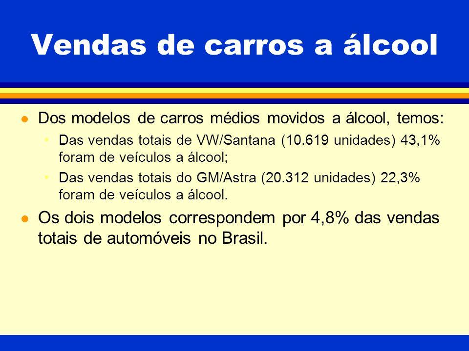 Vendas de carros a álcool l Dos modelos de carros médios movidos a álcool, temos: Das vendas totais de VW/Santana (10.619 unidades) 43,1% foram de veículos a álcool; Das vendas totais do GM/Astra (20.312 unidades) 22,3% foram de veículos a álcool.