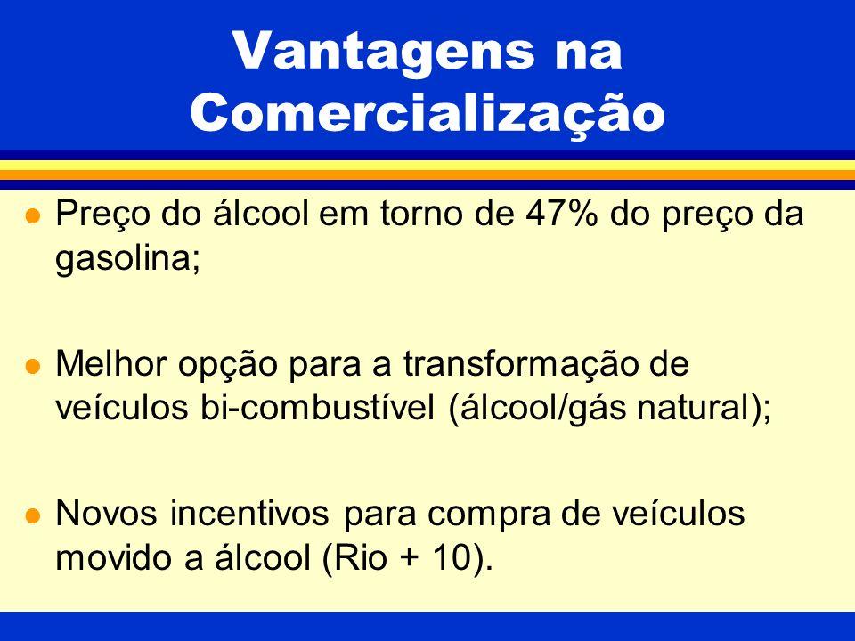 Vantagens na Comercialização l Preço do álcool em torno de 47% do preço da gasolina; l Melhor opção para a transformação de veículos bi-combustível (álcool/gás natural); l Novos incentivos para compra de veículos movido a álcool (Rio + 10).