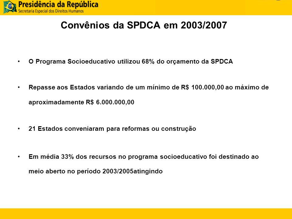 Convênios da SPDCA em 2003/2007 O Programa Socioeducativo utilizou 68% do orçamento da SPDCA Repasse aos Estados variando de um mínimo de R$ 100.000,00 ao máximo de aproximadamente R$ 6.000.000,00 21 Estados conveniaram para reformas ou construção Em média 33% dos recursos no programa socioeducativo foi destinado ao meio aberto no período 2003/2005atingindo