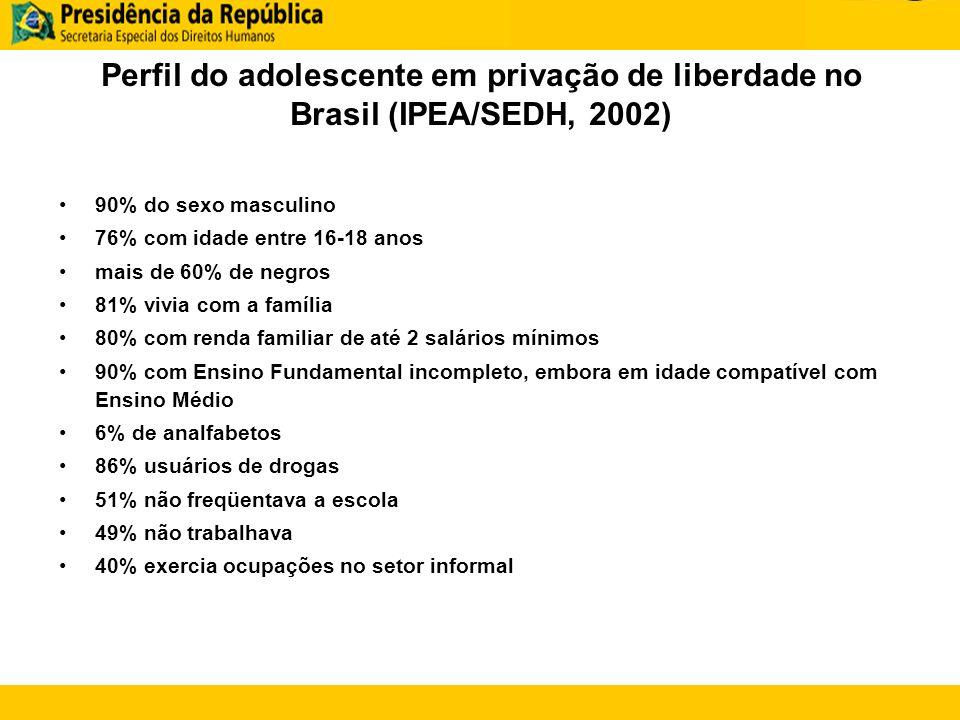 Perfil do adolescente em privação de liberdade no Brasil (IPEA/SEDH, 2002) 90% do sexo masculino 76% com idade entre 16-18 anos mais de 60% de negros 81% vivia com a família 80% com renda familiar de até 2 salários mínimos 90% com Ensino Fundamental incompleto, embora em idade compatível com Ensino Médio 6% de analfabetos 86% usuários de drogas 51% não freqüentava a escola 49% não trabalhava 40% exercia ocupações no setor informal