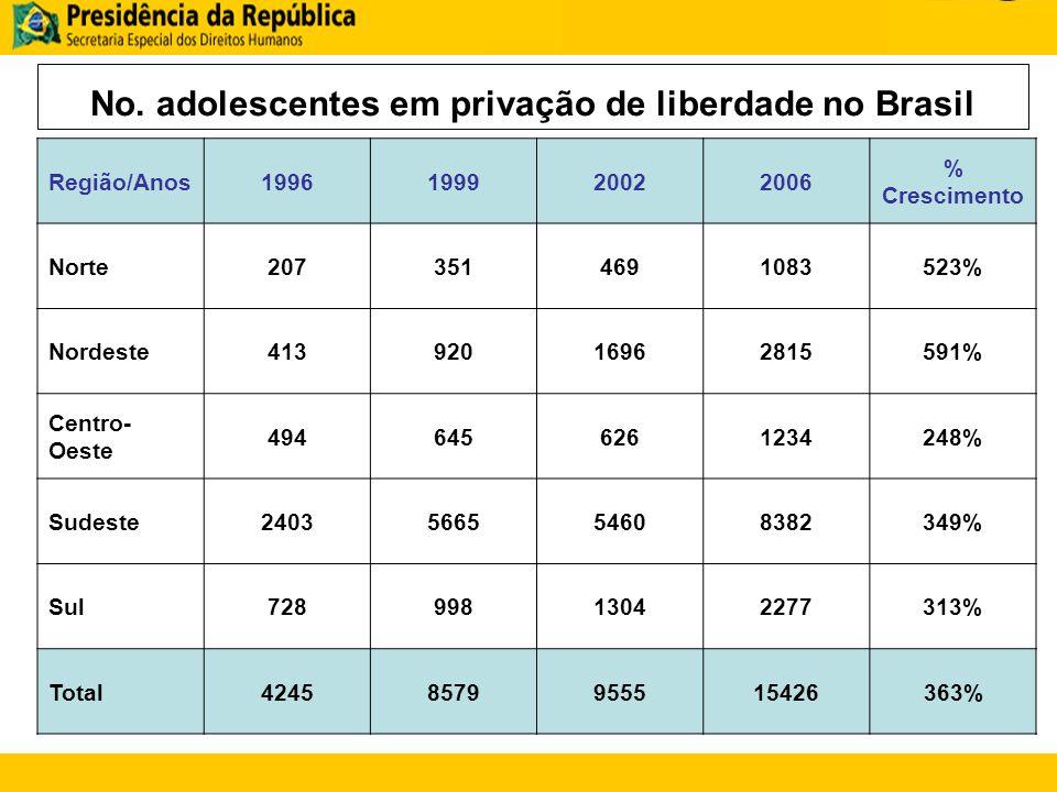 No. adolescentes em privação de liberdade no Brasil Região/Anos1996199920022006 % Crescimento Norte2073514691083523% Nordeste41392016962815591% Centro