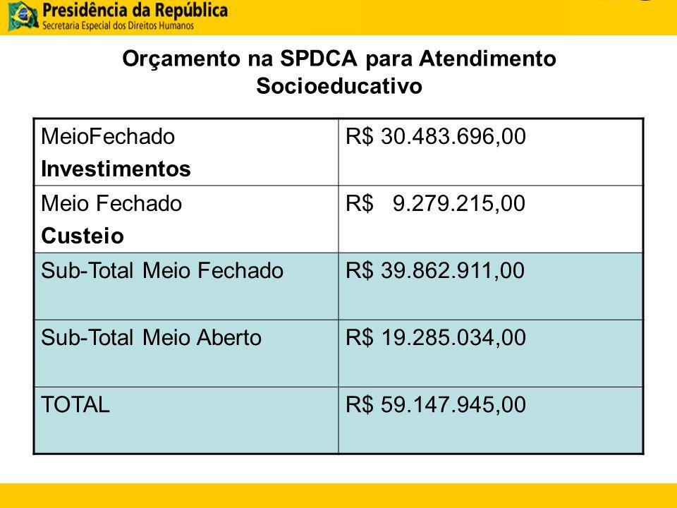 Orçamento na SPDCA para Atendimento Socioeducativo MeioFechado Investimentos R$ 30.483.696,00 Meio Fechado Custeio R$ 9.279.215,00 Sub-Total Meio FechadoR$ 39.862.911,00 Sub-Total Meio AbertoR$ 19.285.034,00 TOTALR$ 59.147.945,00