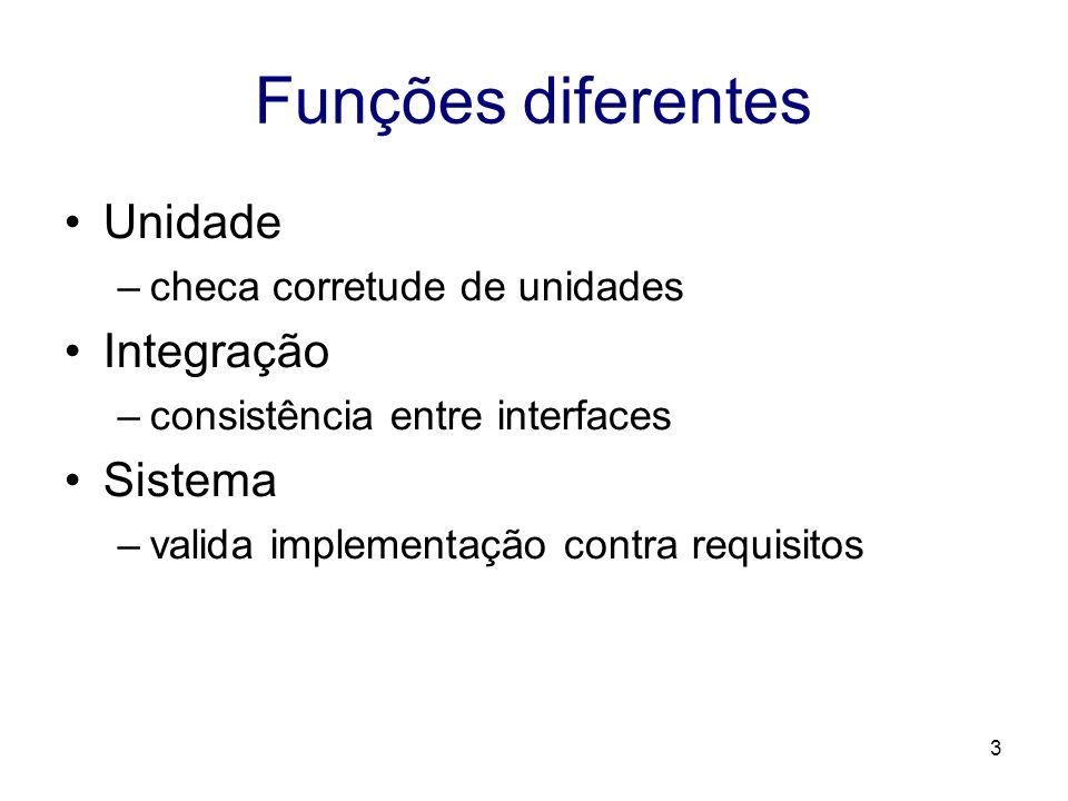 3 Funções diferentes Unidade –checa corretude de unidades Integração –consistência entre interfaces Sistema –valida implementação contra requisitos