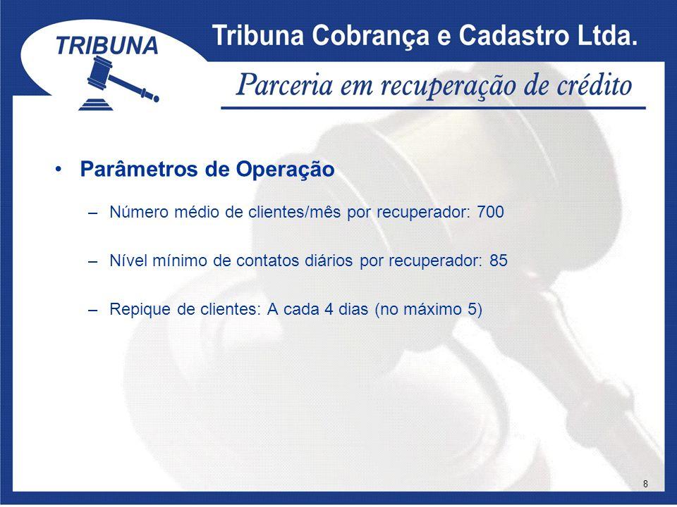 Parâmetros de Operação –Número médio de clientes/mês por recuperador: 700 –Nível mínimo de contatos diários por recuperador: 85 –Repique de clientes: