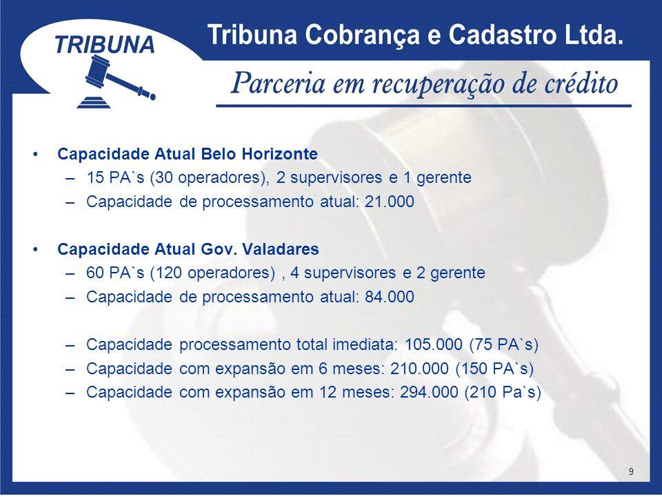 Capacidade Atual Belo Horizonte –15 PA`s (30 operadores), 2 supervisores e 1 gerente –Capacidade de processamento atual: 21.000 Capacidade Atual Gov.
