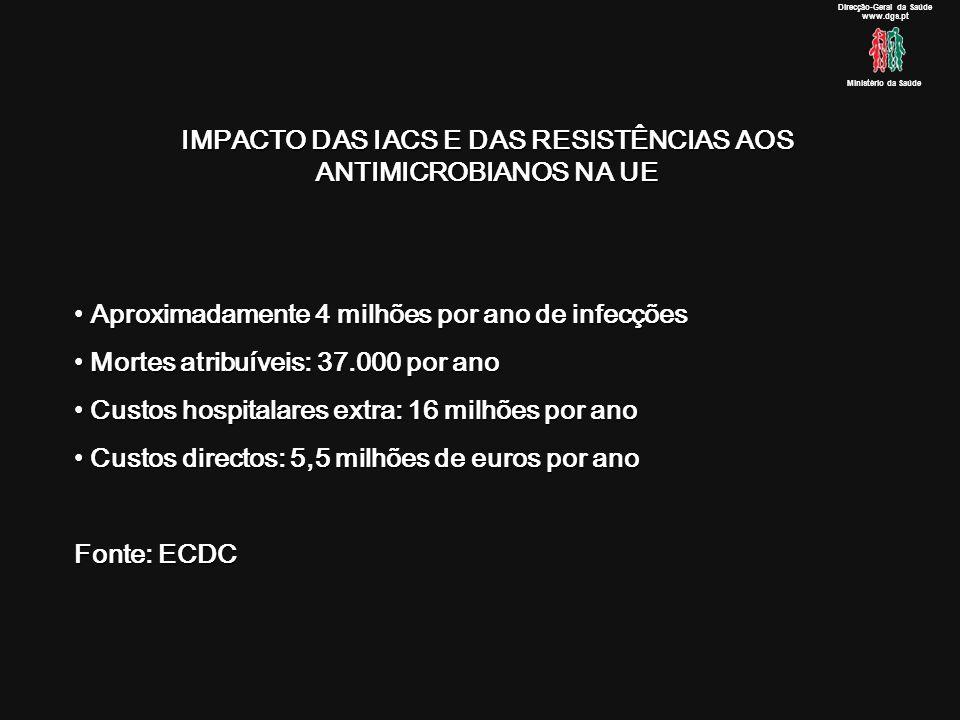 IMPACTO DAS IACS E DAS RESISTÊNCIAS AOS ANTIMICROBIANOS NA UE Aproximadamente 4 milhões por ano de infecções Aproximadamente 4 milhões por ano de infecções Mortes atribuíveis: 37.000 por ano Mortes atribuíveis: 37.000 por ano Custos hospitalares extra: 16 milhões por ano Custos hospitalares extra: 16 milhões por ano Custos directos: 5,5 milhões de euros por ano Custos directos: 5,5 milhões de euros por ano Fonte: ECDC Direcção-Geral da Saúde www.dgs.pt Ministério da Saúde