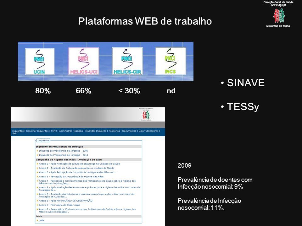 Plataformas WEB de trabalho Direcção-Geral da Saúde www.dgs.pt Ministério da Saúde SINAVE SINAVE TESSy TESSy 80% 66% < 30% nd 2009 Prevalência de doentes com Infecção nosocomial: 9% Prevalência de Infecção nosocomial: 11%.