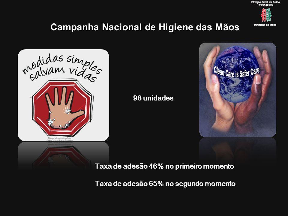 Campanha Nacional de Higiene das Mãos Direcção-Geral da Saúde www.dgs.pt Ministério da Saúde 98 unidades Taxa de adesão 46% no primeiro momento Taxa de adesão 65% no segundo momento