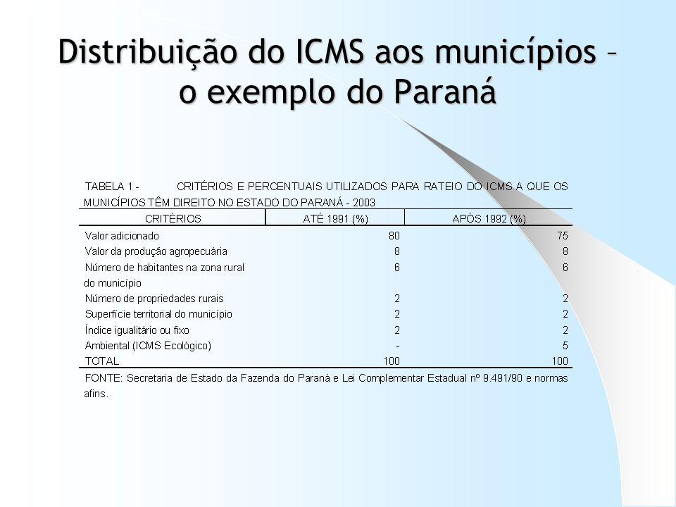 Estados que possuem o ICMS Ecológico em funcionamento