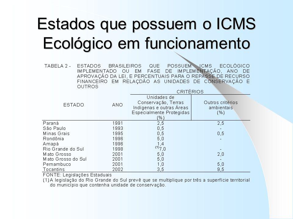 Objetivos do ICMS Ecológico por biodiversidade no Paraná Criação e ampliação – Regularização, ampliação e criação de unidades de conservação.
