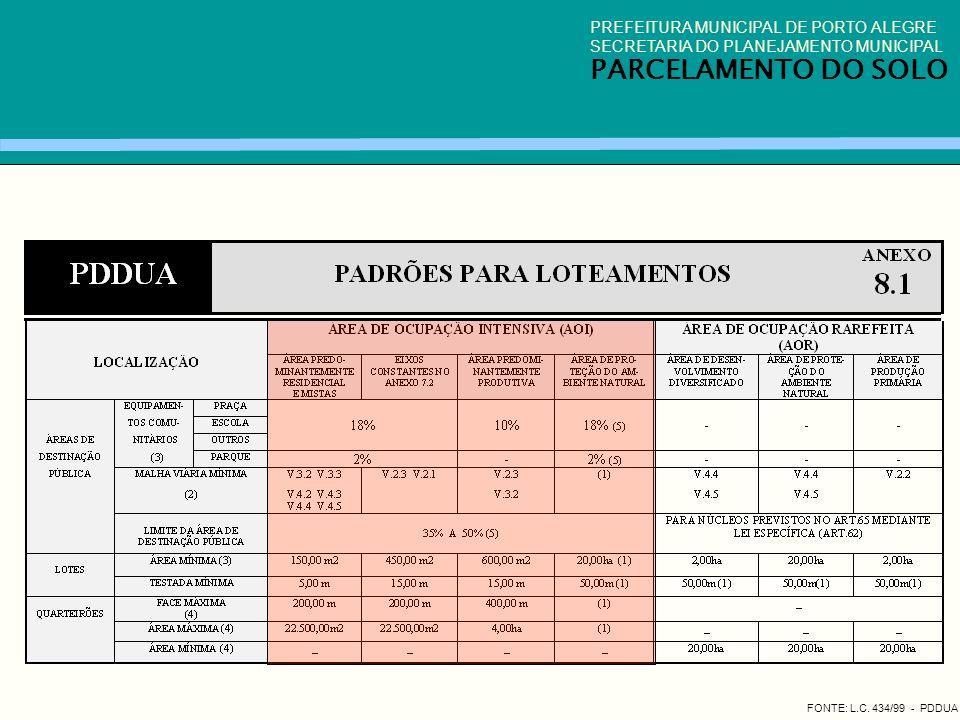 FONTE: L.C. 434/99 - PDDUA PREFEITURA MUNICIPAL DE PORTO ALEGRE SECRETARIA DO PLANEJAMENTO MUNICIPAL PARCELAMENTO DO SOLO