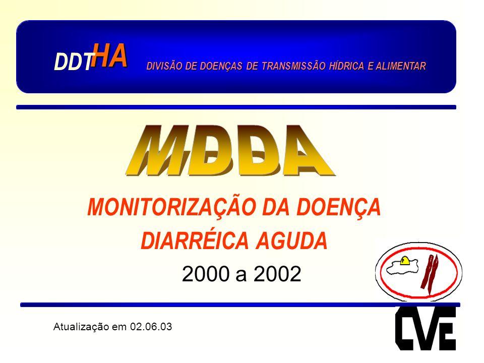 MONITORIZAÇÃO DA DOENÇA DIARRÉICA AGUDA 2000 a 2002 Atualização em 02.06.03 HA DDT DIVISÃO DE DOENÇAS DE TRANSMISSÃO HÍDRICA E ALIMENTAR
