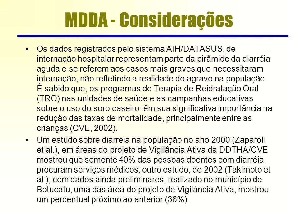 Os dados registrados pelo sistema AIH/DATASUS, de internação hospitalar representam parte da pirâmide da diarréia aguda e se referem aos casos mais graves que necessitaram internação, não refletindo a realidade do agravo na população.