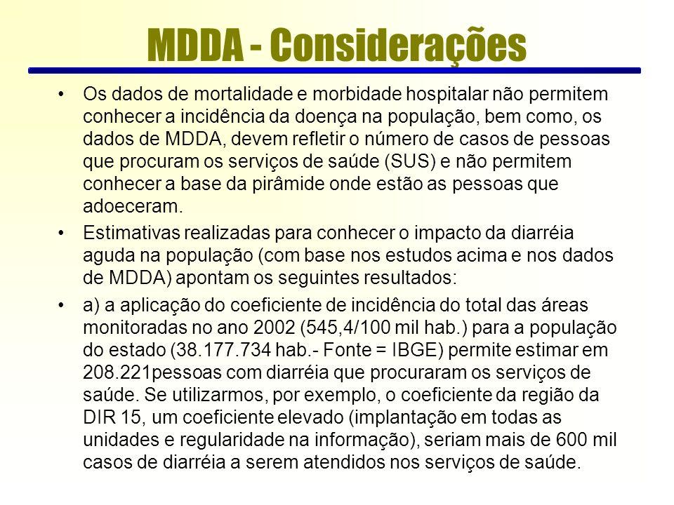 Os dados de mortalidade e morbidade hospitalar não permitem conhecer a incidência da doença na população, bem como, os dados de MDDA, devem refletir o