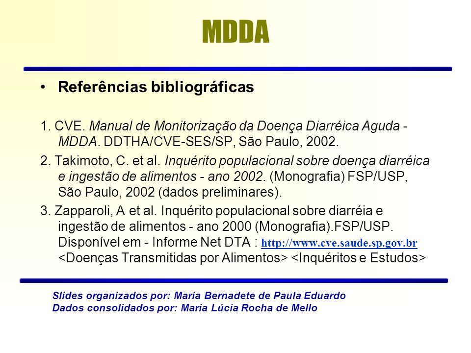 Referências bibliográficas 1. CVE. Manual de Monitorização da Doença Diarréica Aguda - MDDA. DDTHA/CVE-SES/SP, São Paulo, 2002. 2. Takimoto, C. et al.
