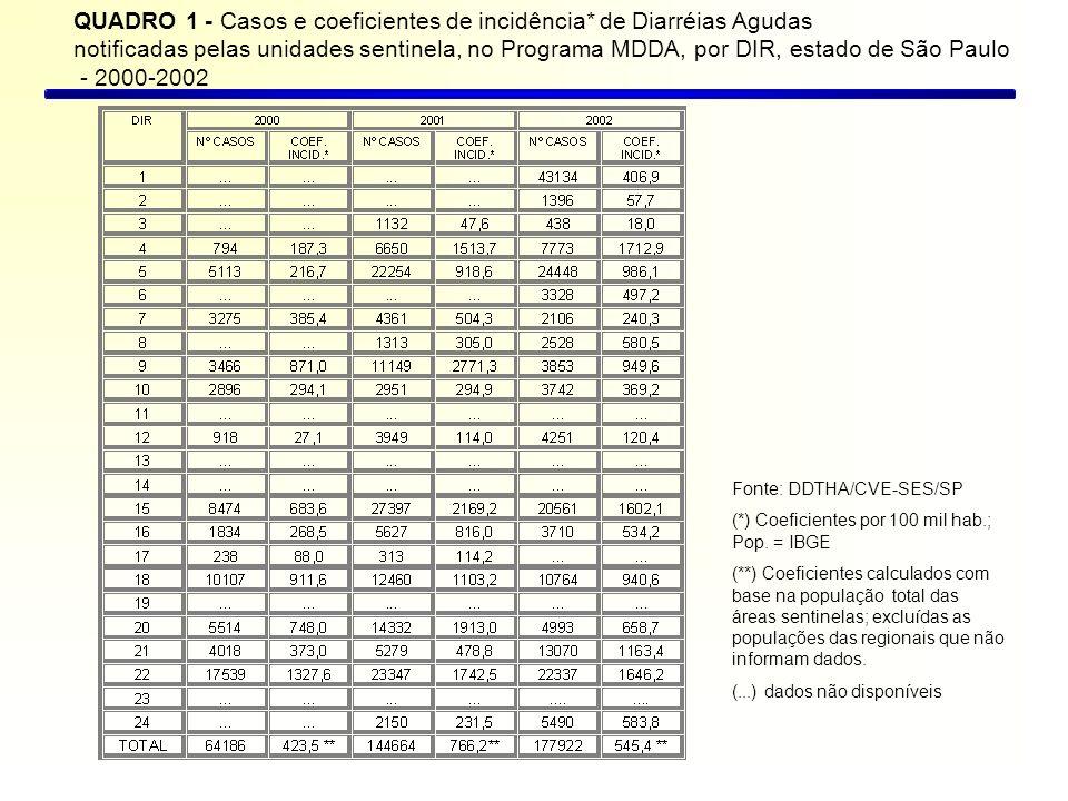 QUADRO 1 - Casos e coeficientes de incidência* de Diarréias Agudas notificadas pelas unidades sentinela, no Programa MDDA, por DIR, estado de São Paulo - 2000-2002 Fonte: DDTHA/CVE-SES/SP (*) Coeficientes por 100 mil hab.; Pop.