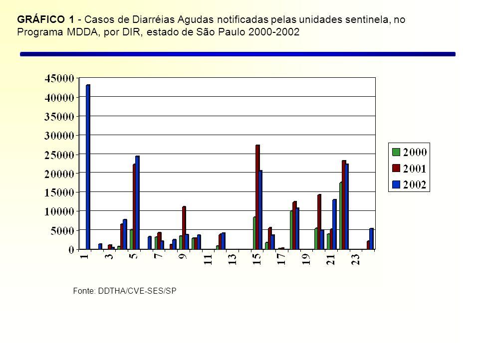 GRÁFICO 1 - Casos de Diarréias Agudas notificadas pelas unidades sentinela, no Programa MDDA, por DIR, estado de São Paulo 2000-2002 Fonte: DDTHA/CVE-SES/SP