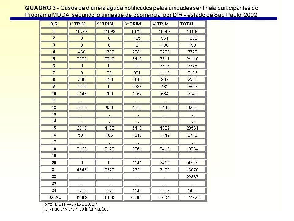 Quadro 4 - Casos de diarréia aguda notificados pelas unidades sentinela participantes do Programa MDDA segundo faixa etária e trimestre de ocorrência, por DIR - estado de São Paulo, 2002 Fonte: DDTHA/CVE-SES/SP