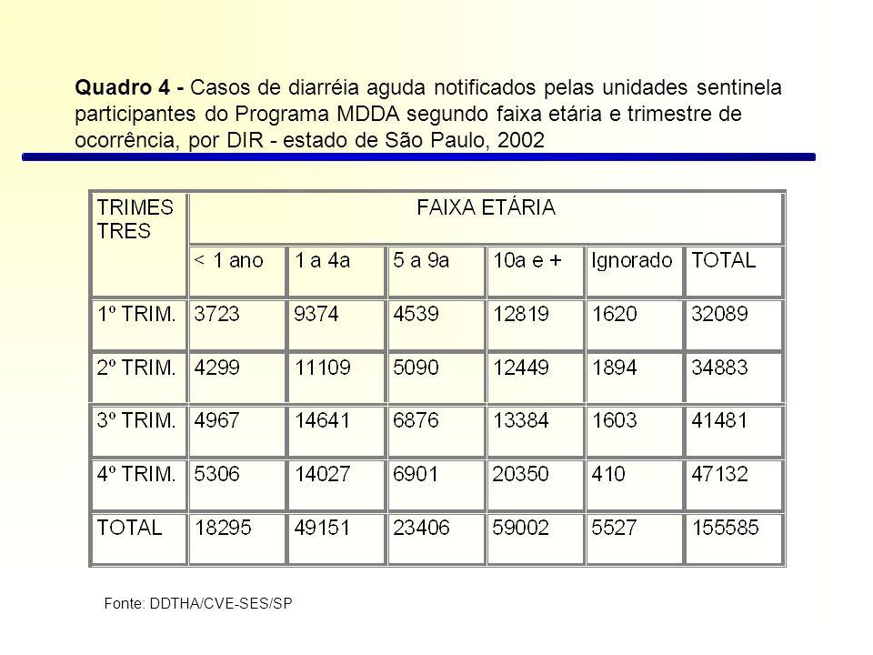 Quadro 5 - Casos de diarréia aguda notificados pelas unidades sentinela participantes do Programa MDDA segundo o plano de tratamento e trimestre de ocorrência, por DIR - estado de São Paulo, 2002 Fonte: DDTHA/CVE-SES/SP