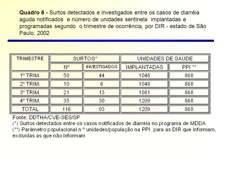 Quadro 6 - Surtos detectados e investigados entre os casos de diarréia aguda notificados e número de unidades sentinela implantadas e programadas segu