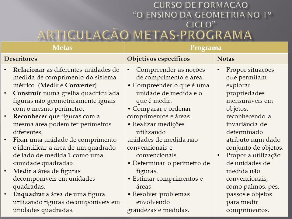 Ana Neto, Rosário Lóia, Sandra Bolinhas, Sandra Raposo MetasPrograma DescritoresObjetivos específicosNotas Relacionar as diferentes unidades de medida