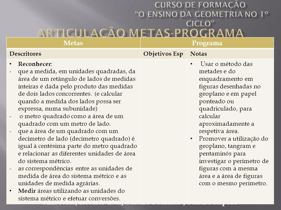 Ana Neto, Rosário Lóia, Sandra Bolinhas, Sandra Raposo MetasPrograma DescritoresObjetivos EspNotas Reconhecer : -que a medida, em unidades quadradas,