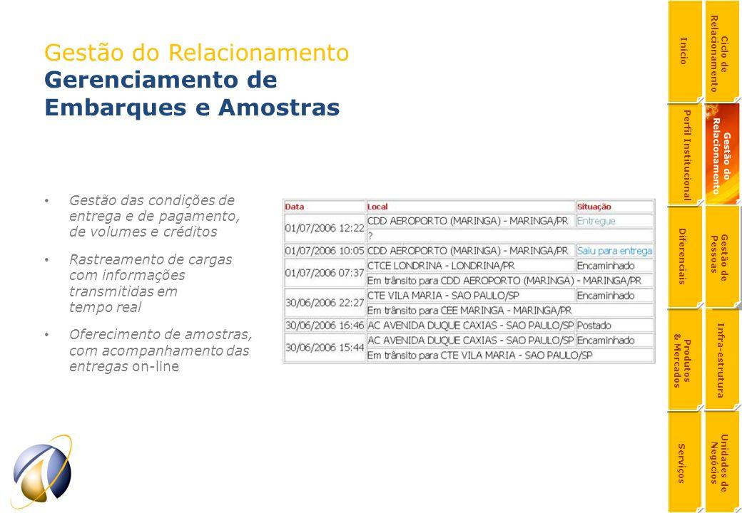 Gestão do Relacionamento Gerenciamento de Embarques e Amostras Gestão das condições de entrega e de pagamento, de volumes e créditos Rastreamento de c