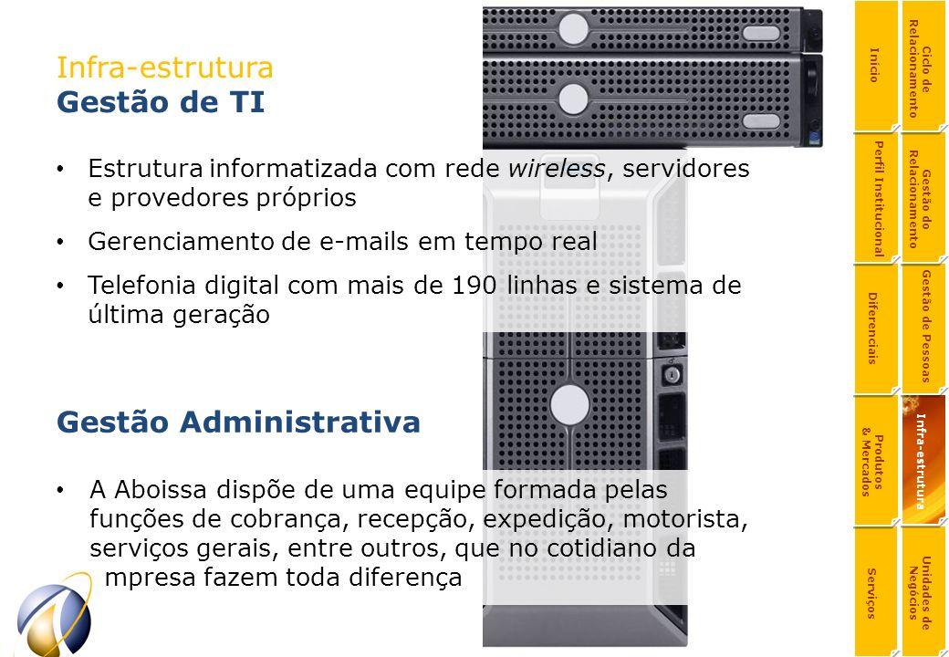 Infra-estrutura Gestão de TI Estrutura informatizada com rede wireless, servidores e provedores próprios Gerenciamento de e-mails em tempo real Telefo