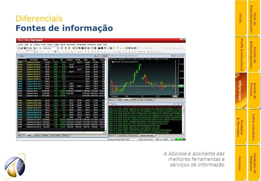 Diferenciais Fontes de informação A Aboissa é assinante das melhores ferramentas e serviços de informação Serviços Produtos & Mercados Unidades de Neg