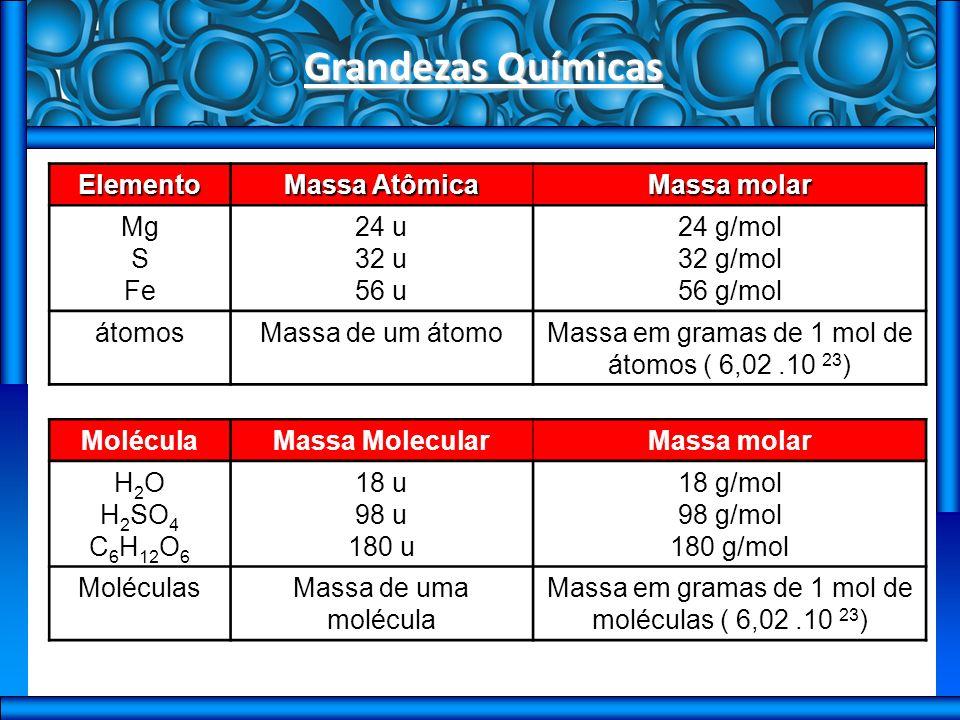Grandezas Químicas Elemento Massa Atômica Massa molar Mg S Fe 24 u 32 u 56 u 24 g/mol 32 g/mol 56 g/mol átomosMassa de um átomoMassa em gramas de 1 mol de átomos ( 6,02.10 23 ) MoléculaMassa MolecularMassa molar H 2 O H 2 SO 4 C 6 H 12 O 6 18 u 98 u 180 u 18 g/mol 98 g/mol 180 g/mol MoléculasMassa de uma molécula Massa em gramas de 1 mol de moléculas ( 6,02.10 23 )