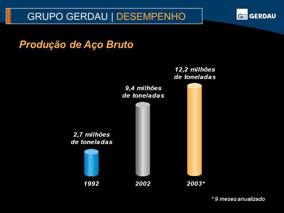 Produção de Aço Bruto GRUPO GERDAU | DESEMPENHO * 9 meses anualizado