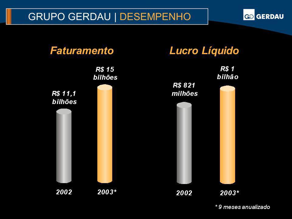 GRUPO GERDAU | DESEMPENHO FaturamentoLucro Líquido * 9 meses anualizado