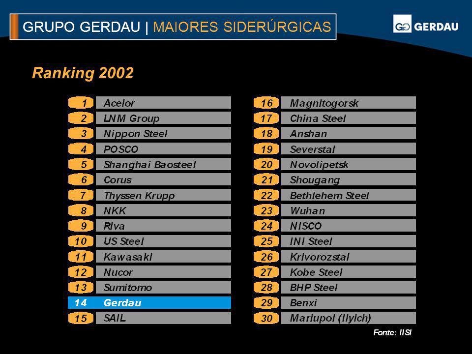 Ranking 2002 GRUPO GERDAU | MAIORES SIDERÚRGICAS