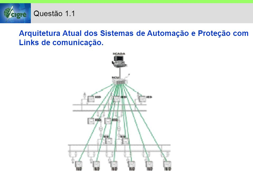 Questão 1.1 Arquitetura Nova dos Sistemas de Automação e Proteção.