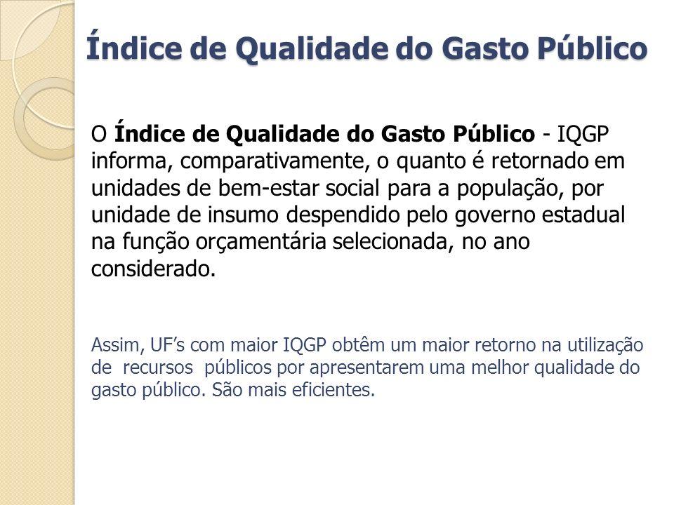 O Índice de Qualidade do Gasto Público - IQGP informa, comparativamente, o quanto é retornado em unidades de bem-estar social para a população, por un