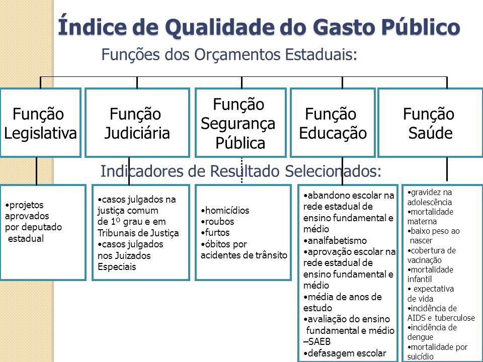 Função Judiciária Função Legislativa projetos aprovados por deputado estadual Função Segurança Pública Função Educação Função Saúde casos julgados na